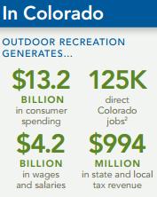 Colorado outdoor recreation economy statistics employment jobs spending consumers thousand million billion